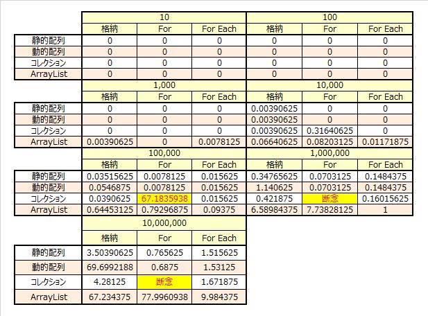 arraylist 配列 動的配列 速度比較